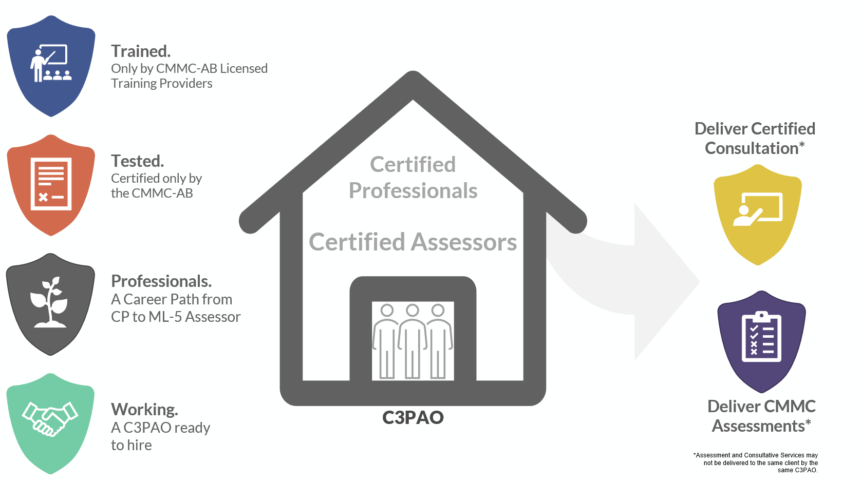 Infographic showing the features of the Certified CMMC Professional and Certified CMMC Assessor roles